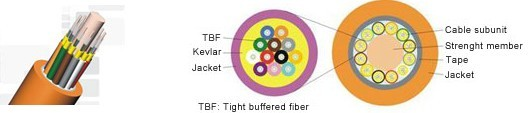 Multi-Core Round Tight Buffered Distribution Indoor Fiber Optic Cable IV